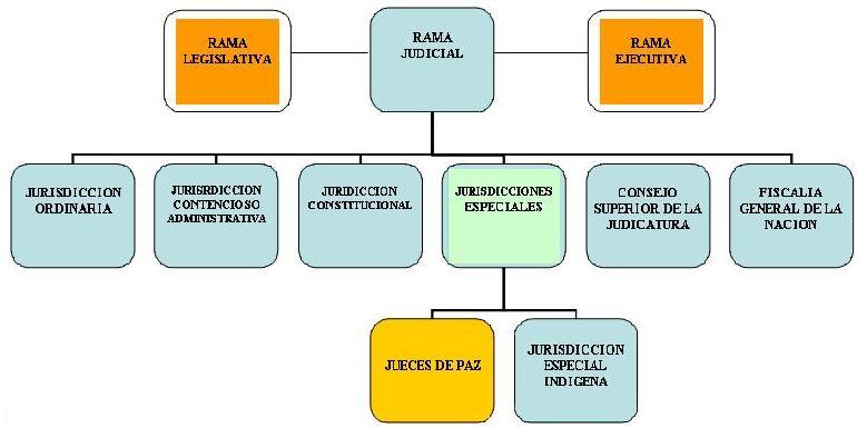 Los Jueces De Paz En La Estructura Del Estado Colombiano